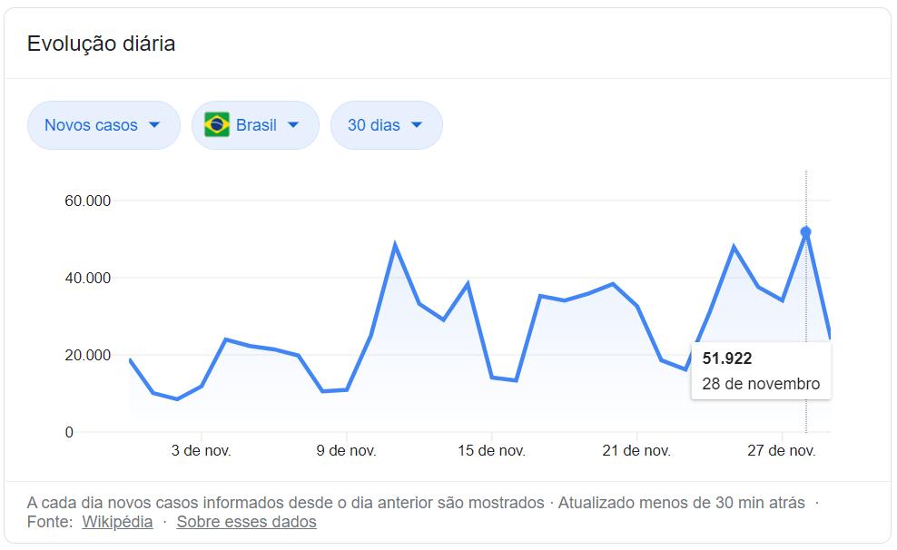 estatísticas covid-19 brasil novembro 2020