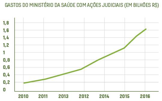 judicializacao